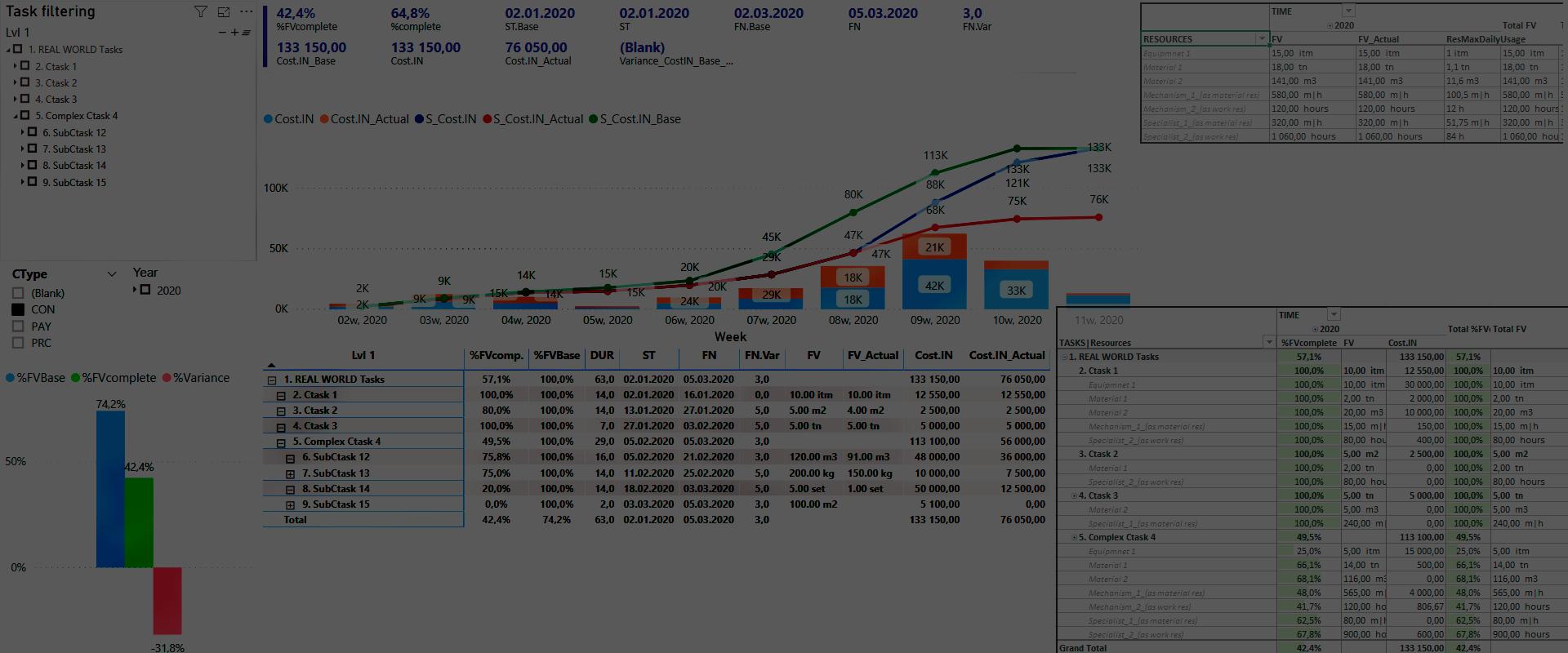 Надайте MS Project потужність Excel та Power BI звітів